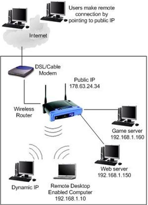 remote access/remote access setup port forwarding dahua wiki
