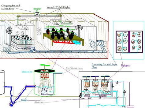 Grow Room Design by Awesome Hydro System But Will It Work Cannabis