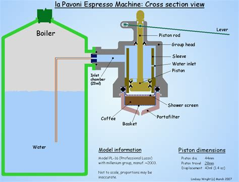 maker how it works la pavoni professional piston covering the water inlet hole