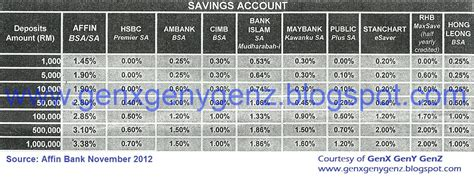 bank account interest rates savings account in malaysia