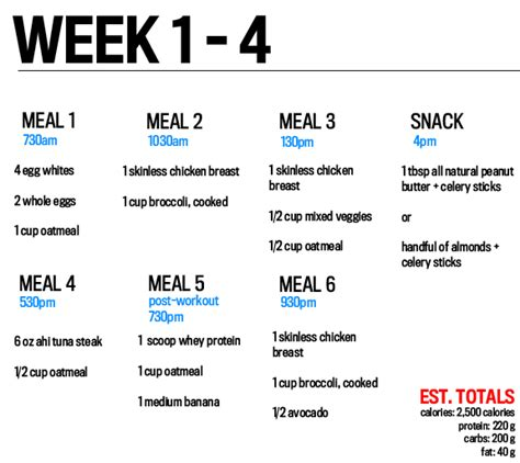 new year two week how to eat to get strong and lean a forward diet