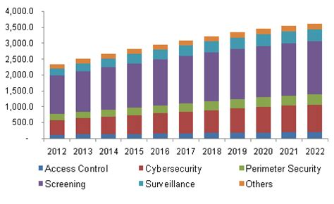 airport security market size | global industry report, 2022