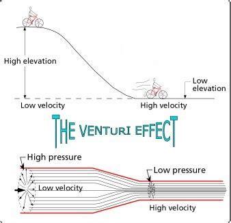 design effect equation pump system articles