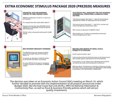extra economic stimulus package  pre  measures prime ministers office  malaysia