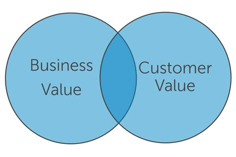 Is A Business Analytics Mba Concentration Valuable by There Is Not One Roi Of Social Media There Are Many