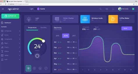Ngx Admin Rbolab Npm Iot Dashboard Template