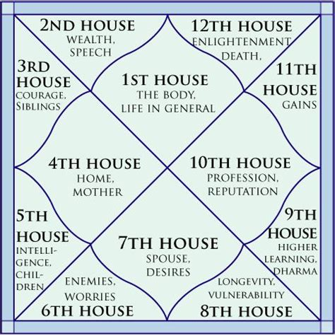astrological houses confusion spirit world and births on pinterest