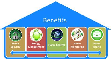 smart home garage door sensor