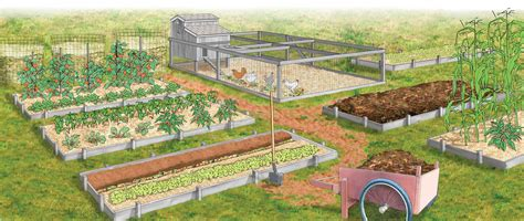 1 acre homestead layout garden ideas gardens garden planning and vegetables 28 farm layout design ideas to inspire your homestead