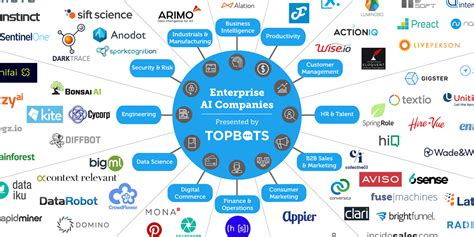 Enterprise Ai Companies Business Intelligence Solutions The Landscape Company