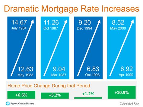 will increasing mortgage rates impact home prices