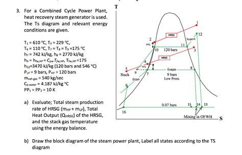 ts diagram for steam turbine for a combined cycle power plant heat recovery st