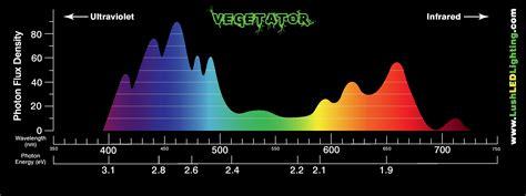 led light spectrum chart vegetator 2x data