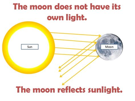 How Does The Moon Get Its Light Why Does The Moon Seem To Change