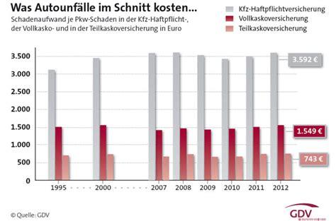 Versicherung Auto Sterreich Ps by Neue Typklassen F 252 R 2016 Kfz Versicherung Wird F 252 R Viele