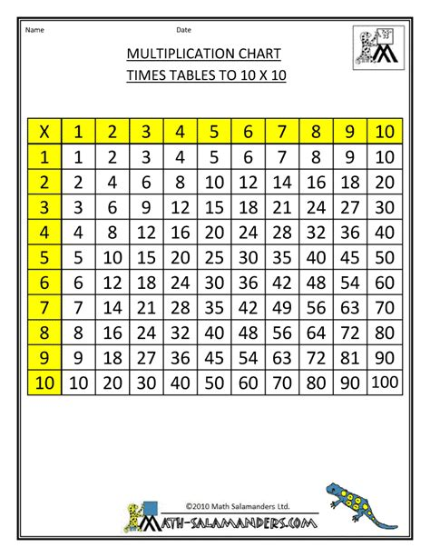 free multiplication charts printable up 100s multiplication tables chart 1 100 multiplication tables
