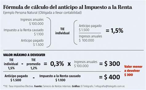 calculo anticipo impuesto a la renta como calcular el impuesto a la renta personas naturales