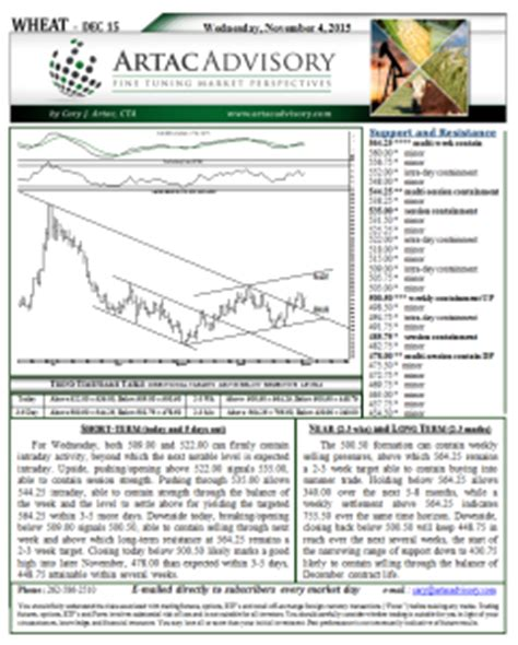 wheat futures market technical analysis artac advisory