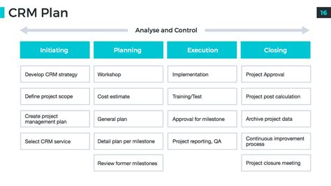 guide to project proposals presentation overview introduction and