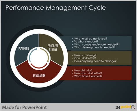 performance management process template easy tips to use business cycle powerpoint template