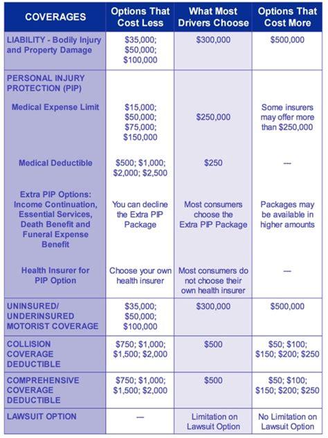 Car Insurance Types Explained Uk by Auto Insurance Coverage Codes Explained