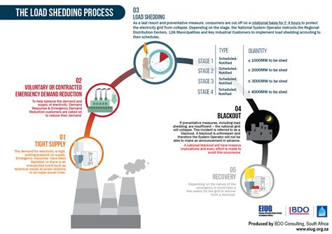 What Is Load Shedding In Power System by Load Shedding Eiug Load Shedding Infographic 20141015 Ethekwini Lr 2 03