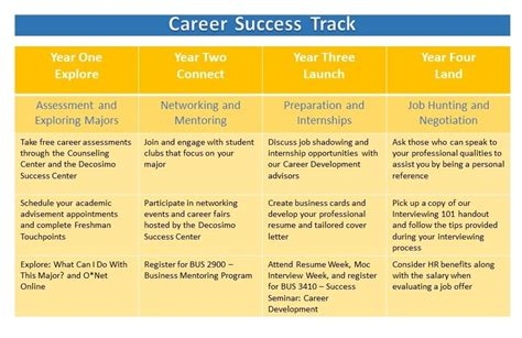 Salary After Mba In Event Management by Business Career Success Track