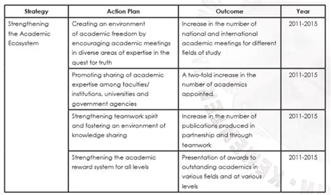 educational strategic planning template edst 5126 issues in higher education week 10 academic