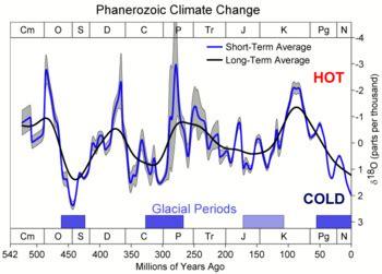 timeline of glaciation wikipedia
