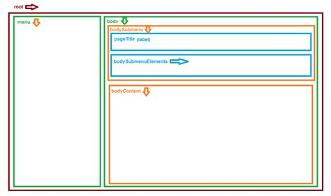 Css Layout Vertical | css how can i make a verticallayout scrollable using