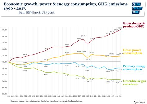 germanys energy consumption and power mix in charts clean