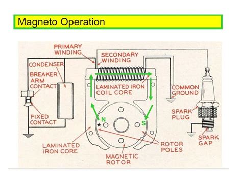 magneto circuit diagram 23 wiring diagram images