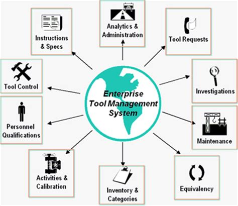 Tools And Techniques Of Inventory Management Mba by Erp Solutions Erp Enterprise Resource Planning Erp Mrp
