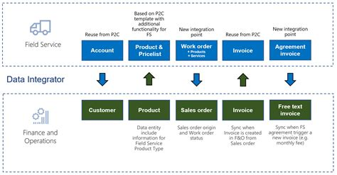 Synchronize Work Orders In Field Service To Sales Orders In Finance And Operations Finance Sales Caign Template