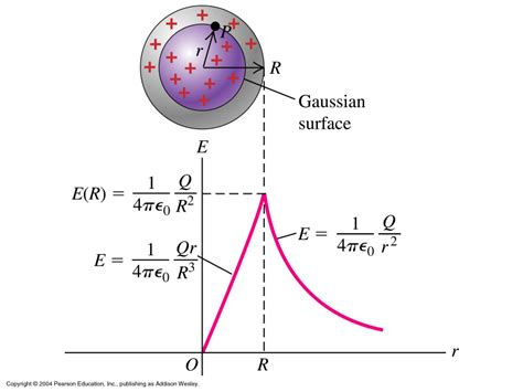 voltage of a spherical capacitor supplemental materials