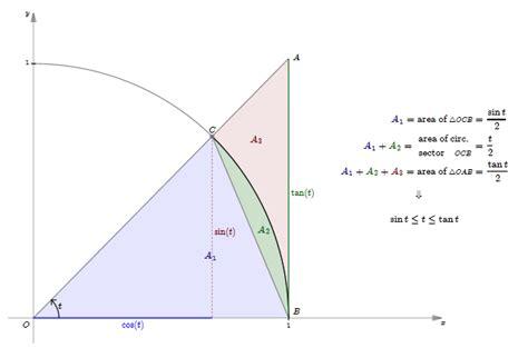 limit of ln x as x approaches infinity arctan d 233 finition c est quoi