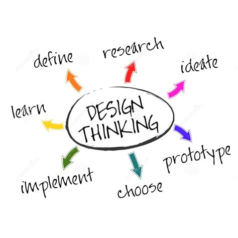 design thinking approach what i ve learned from the design thinking approach