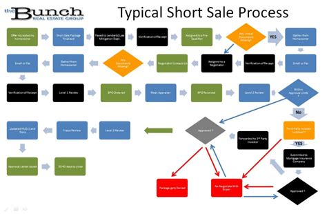 flowchart sle what is buying a sale going to feel like