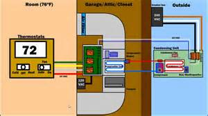 how air condition ventilation furnace works hvac ac system diagram