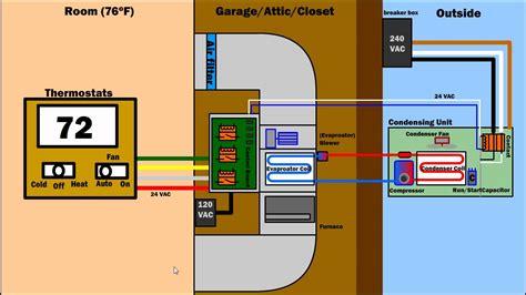 air condition ventilation furnace works hvac ac