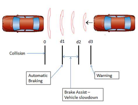 design assist definition clemson vehicular electronics laboratory automatic