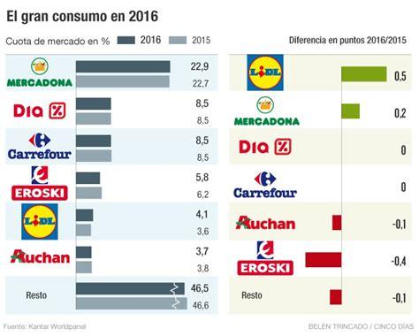 grandes cadenas comerciales en ingles ranking de supermercados mercadona conserva el liderazgo