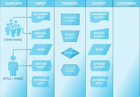 sipoc diagram visio sipoc diagram how to bring suppliers and customers