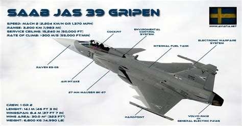 jas design build cost gripen vs eurofighter comparison bvr dogfight