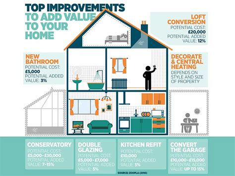 best home improvements to add value to your house top