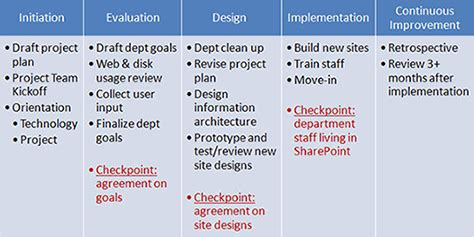 sharepoint implementation plan template gallery template