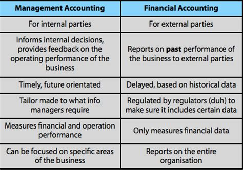 What Is The Difference Between Finance And An Mba by What Is The Difference Between Financial Accounting And