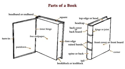 section of a book thad mcilroy future of publishing 187 parts of a book