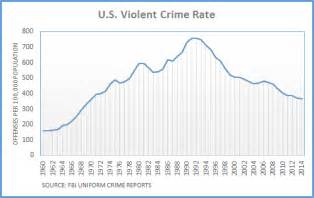 out statistics 2016 dueling claims on crime trend factcheck org
