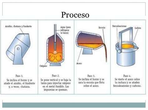 convertidor de imagenes a pdf on line clase convertidor bessemer